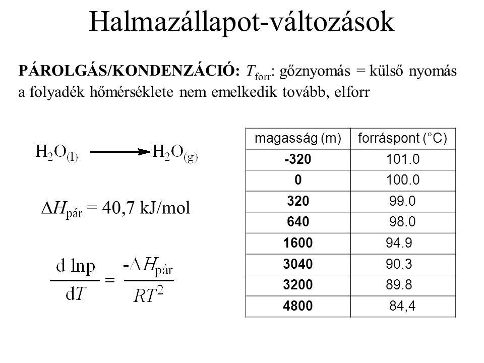 Halmazállapot-változások PÁROLGÁS/KONDENZÁCIÓ: T forr : gőznyomás = külső nyomás a folyadék hőmérséklete nem emelkedik tovább, elforr magasság (m)forráspont (°C) -320101.0 0100.0 32099.0 64098.0 160094.9 304090.3 320089.8 480084,4  H pár = 40,7 kJ/mol