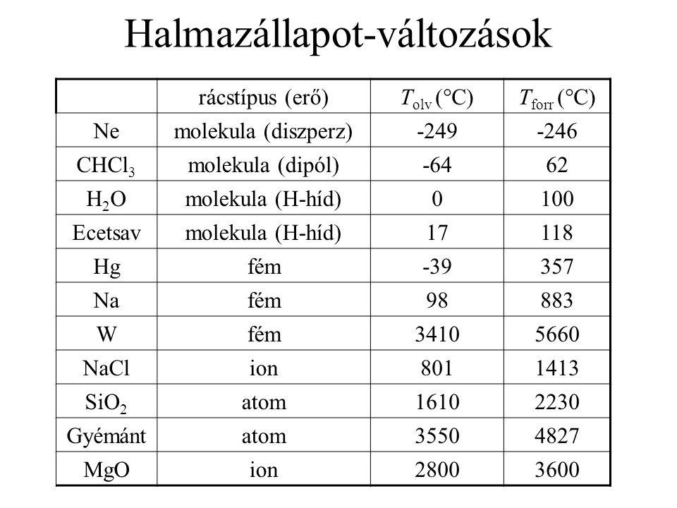 Halmazállapot-változások rácstípus (erő)T olv (°C)T forr (°C) Nemolekula (diszperz)-249-246 CHCl 3 molekula (dipól)-6462 H2OH2Omolekula (H-híd)0100 Ecetsavmolekula (H-híd)17118 Hgfém-39357 Nafém98883 Wfém34105660 NaClion8011413 SiO 2 atom16102230 Gyémántatom35504827 MgOion28003600