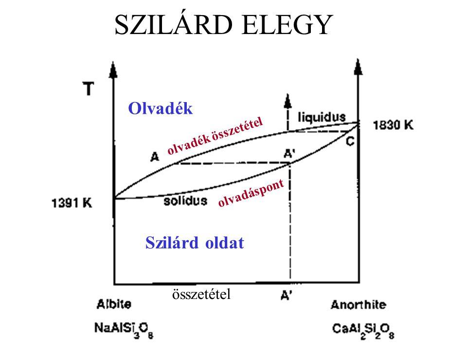 SZILÁRD ELEGY Szilárd oldat Olvadék olvadáspont olvadék összetétel összetétel