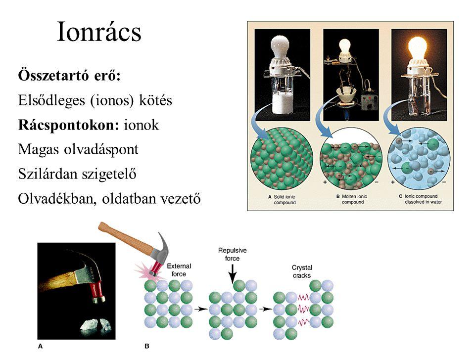Ionrács Összetartó erő: Elsődleges (ionos) kötés Rácspontokon: ionok Magas olvadáspont Szilárdan szigetelő Olvadékban, oldatban vezető