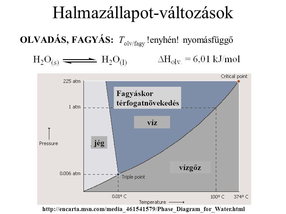 OLVADÁS, FAGYÁS: T olv/fagy !enyhén! nyomásfüggő Halmazállapot-változások http://encarta.msn.com/media_461541579/Phase_Diagram_for_Water.html Fagyásko