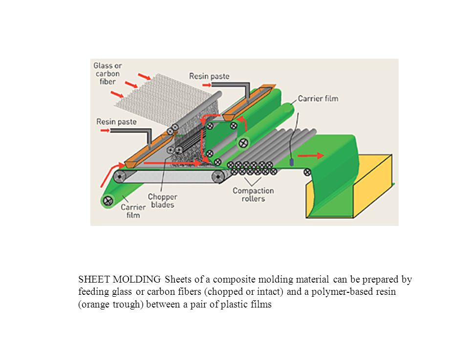 SHEET MOLDING Sheets of a composite molding material can be prepared by feeding glass or carbon fibers (chopped or intact) and a polymer-based resin (
