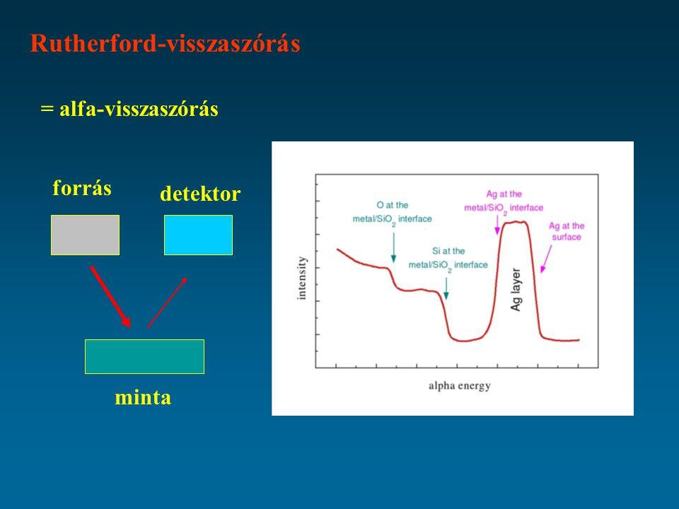 Rutherford-visszaszórás = alfa-visszaszórás minta forrás detektor