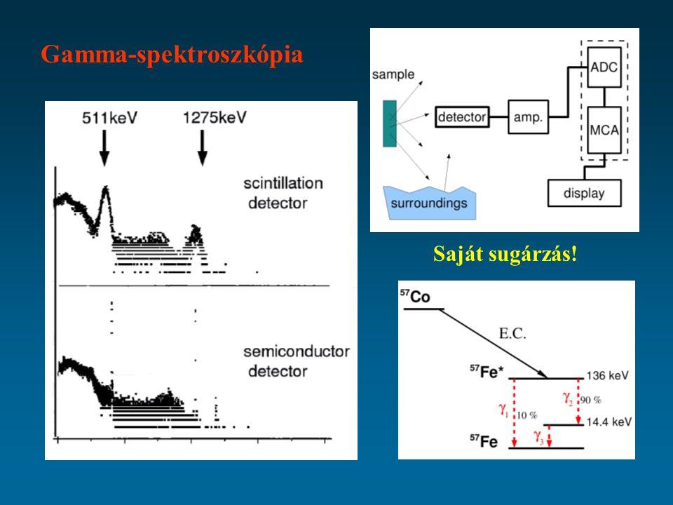 Gamma-spektroszkópia Saját sugárzás!