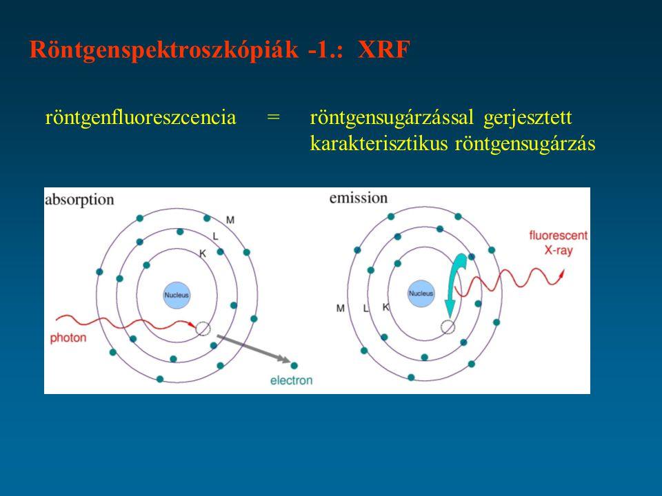 Röntgenspektroszkópiák -1.: XRF röntgenfluoreszcencia = röntgensugárzással gerjesztett karakterisztikus röntgensugárzás