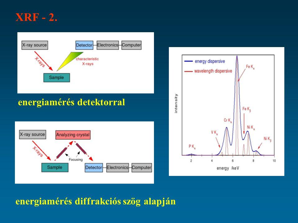 XRF - 2. energiamérés detektorral energiamérés diffrakciós szög alapján