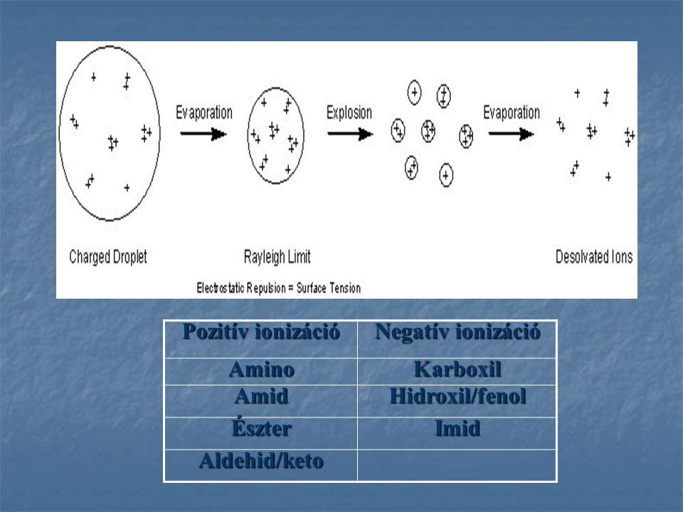 Pozitív ionizáció Negatív ionizáció AminoKarboxil AmidHidroxil/fenol ÉszterImid Aldehid/keto
