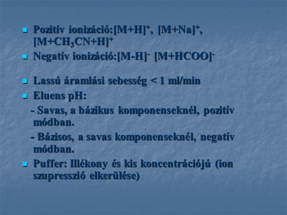 Pozitív ionizáció:[M+H] +, [M+Na] +, [M+CH 3 CN+H] + Pozitív ionizáció:[M+H] +, [M+Na] +, [M+CH 3 CN+H] + Negatív ionizáció:[M-H] - [M+HCOO] - Negatív ionizáció:[M-H] - [M+HCOO] - Lassú áramlási sebesség < 1 ml/min Lassú áramlási sebesség < 1 ml/min Eluens pH: Eluens pH: - Savas, a bázikus komponenseknél, pozitív módban.