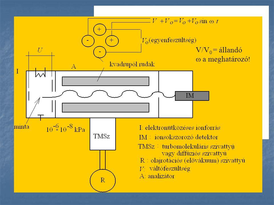 V/V 0 = állandó ω a meghatározó !