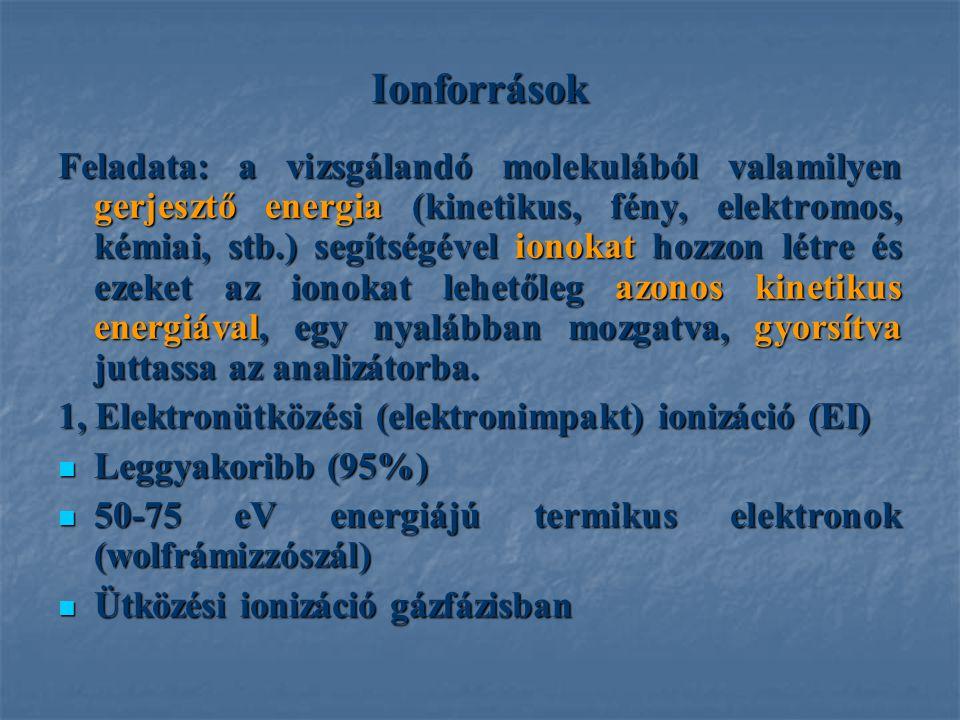 1, Töltet tömeg (bed mass) Szilika – töltet tömeg 5%-a a kapacítása (100 mg – 5 mg anyagot köt).