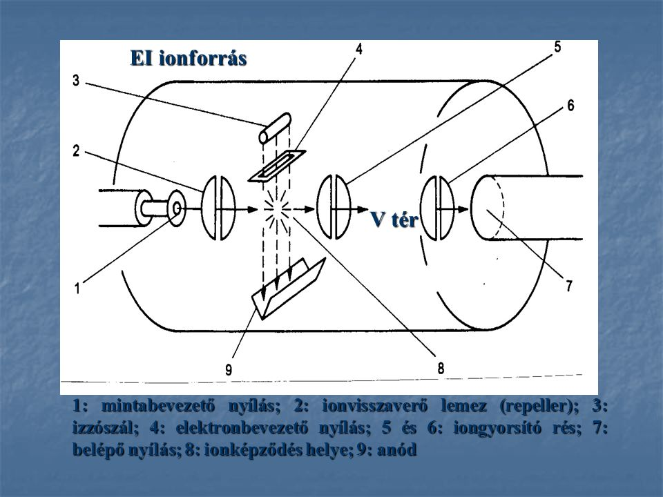 1: mintabevezető nyílás; 2: ionvisszaverő lemez (repeller); 3: izzószál; 4: elektronbevezető nyílás; 5 és 6: iongyorsító rés; 7: belépő nyílás; 8: ion