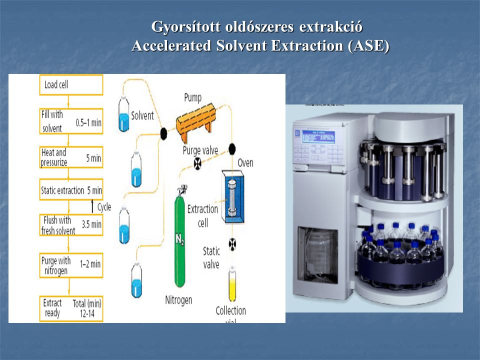 Gyorsított oldószeres extrakció Accelerated Solvent Extraction (ASE) Accelerated Solvent Extraction (ASE)
