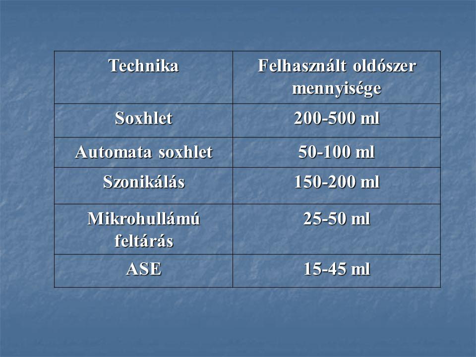 Technika Felhasznált oldószer mennyisége Soxhlet 200-500 ml Automata soxhlet 50-100 ml Szonikálás 150-200 ml Mikrohullámú feltárás 25-50 ml ASE 15-45