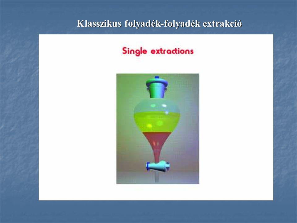 Klasszikus folyadék-folyadék extrakció