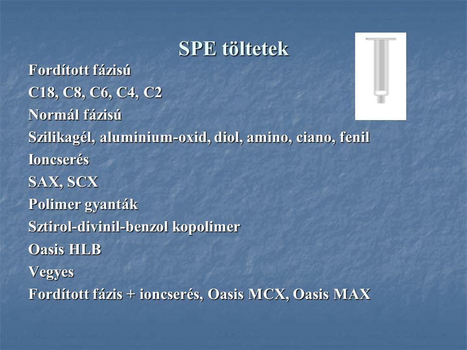 SPE töltetek Fordított fázisú C18, C8, C6, C4, C2 Normál fázisú Szilikagél, aluminium-oxid, diol, amino, ciano, fenil Ioncserés SAX, SCX Polimer gyant