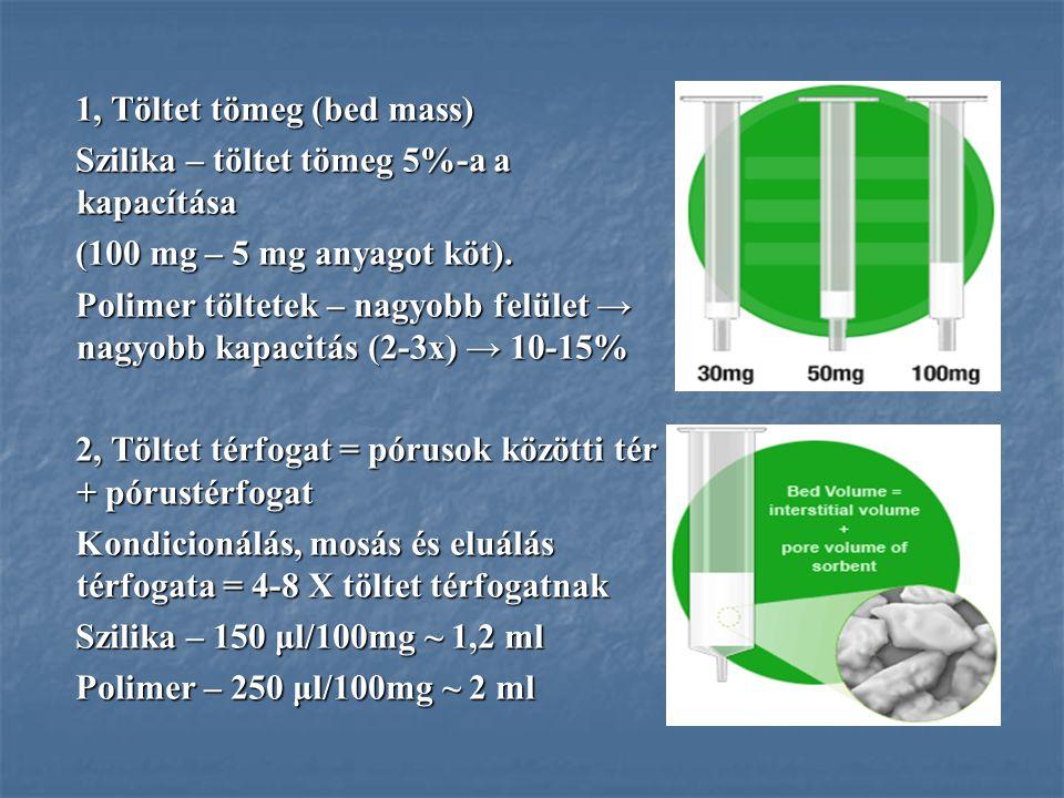 1, Töltet tömeg (bed mass) Szilika – töltet tömeg 5%-a a kapacítása (100 mg – 5 mg anyagot köt). Polimer töltetek – nagyobb felület → nagyobb kapacitá
