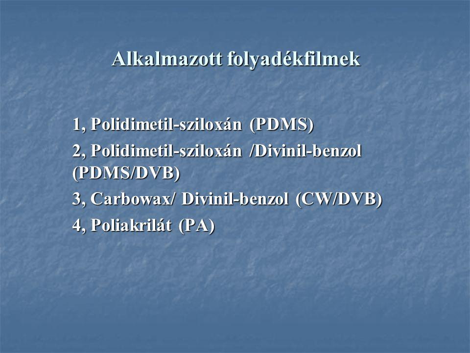 Alkalmazott folyadékfilmek 1, Polidimetil-sziloxán (PDMS) 2, Polidimetil-sziloxán /Divinil-benzol (PDMS/DVB) 3, Carbowax/ Divinil-benzol (CW/DVB) 4, Poliakrilát (PA)