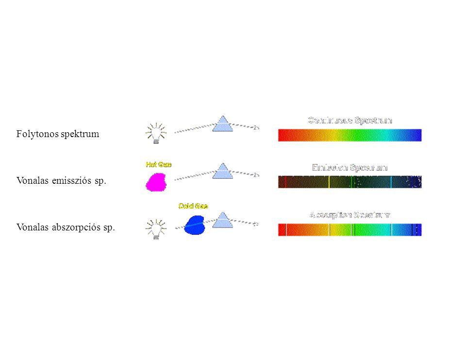 Folytonos spektrum Vonalas emissziós sp. Vonalas abszorpciós sp.
