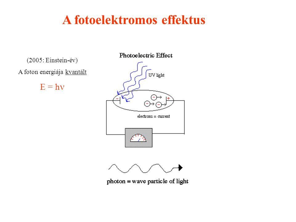 A fotoelektromos effektus (2005: Einstein-év) A foton energiája kvantált E = h