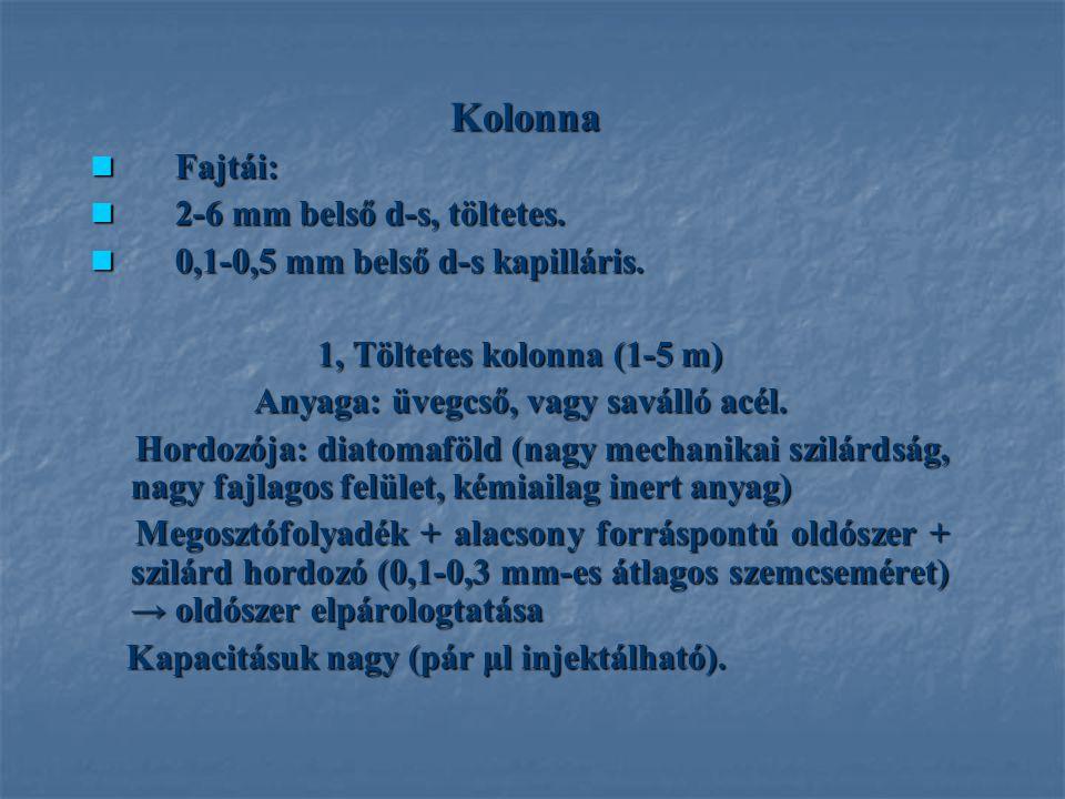 Kolonna Kolonna Fajtái: Fajtái: 2-6 mm belső d-s, töltetes. 2-6 mm belső d-s, töltetes. 0,1-0,5 mm belső d-s kapilláris. 0,1-0,5 mm belső d-s kapillár