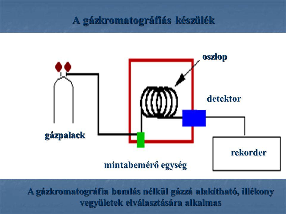 A gázkromatográfiás készülék A gázkromatográfia bomlás nélkül gázzá alakítható, illékony vegyületek elválasztására alkalmas mintabemérő egység detektor rekorder gázpalack oszlop
