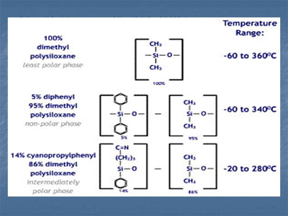 Gáz-szilárd kromatográfia (GSC) állófázisai 1)Szilikagél 2)Aluminium-oxid 3)Aktív szén 4)Sztirol-divinil-benzol kopolimer Gáz-folyadék kromatográfia (GLC) 1)Polisziloxán vázuak (szilikonok) Apoláris és poláris csoportokkal szubsztituált változatai mind apoláris, mind poláris vegyületek elválasztására alkalmasak.