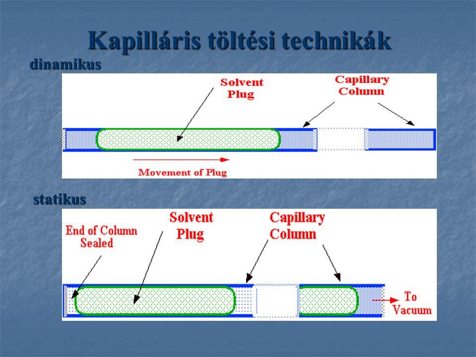 Kapilláris töltési technikák dinamikus statikus