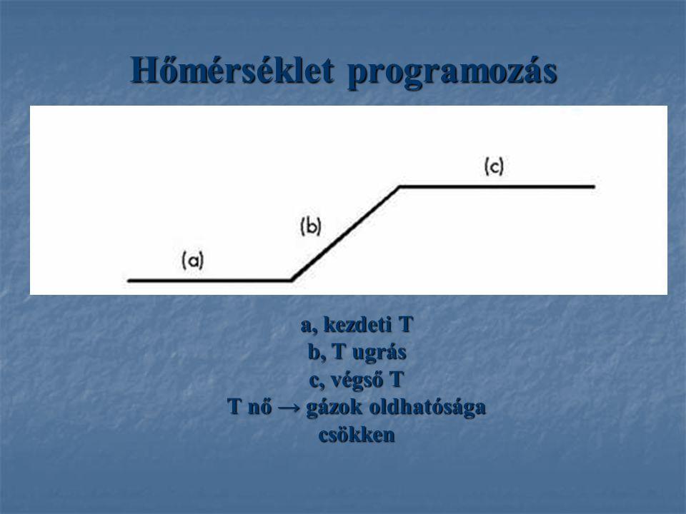 Hőmérséklet programozás a, kezdeti T b, T ugrás c, végső T T nő → gázok oldhatósága csökken