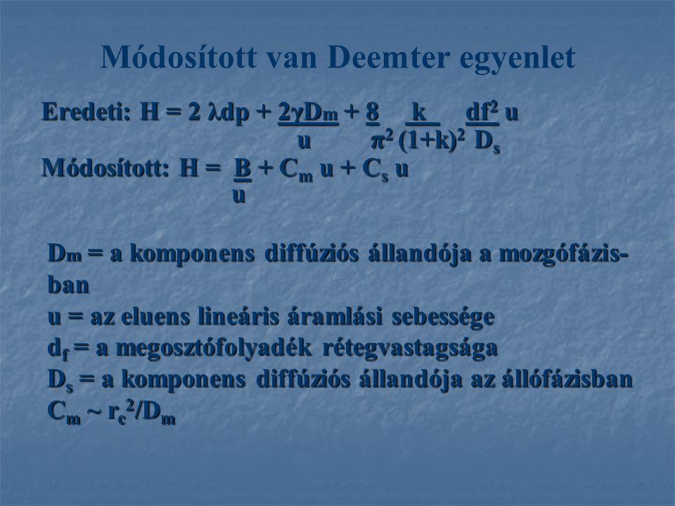 Módosított van Deemter egyenlet Eredeti: H = 2 λdp + 2γD m + 8 k df 2 u u π 2 (1+k) 2 D s u π 2 (1+k) 2 D s Módosított: H = B + C m u + C s u u D m = a komponens diffúziós állandója a mozgófázis- ban u = az eluens lineáris áramlási sebessége d f = a megosztófolyadék rétegvastagsága D s = a komponens diffúziós állandója az állófázisban C m ~ r c 2 /D m