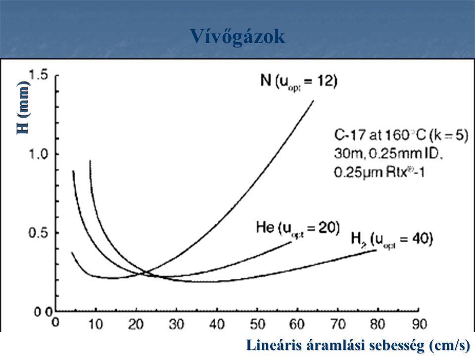 Vívőgázok H (mm) Lineáris áramlási sebesség (cm/s)