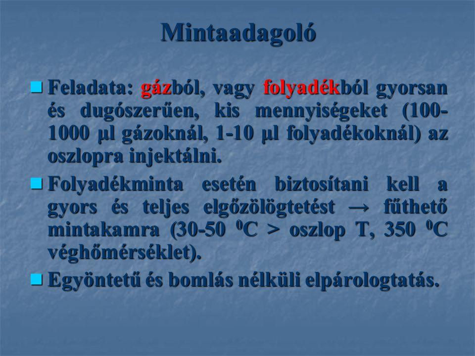 Feladata: gázból, vagy folyadékból gyorsan és dugószerűen, kis mennyiségeket (100- 1000 μl gázoknál, 1-10 μl folyadékoknál) az oszlopra injektálni.
