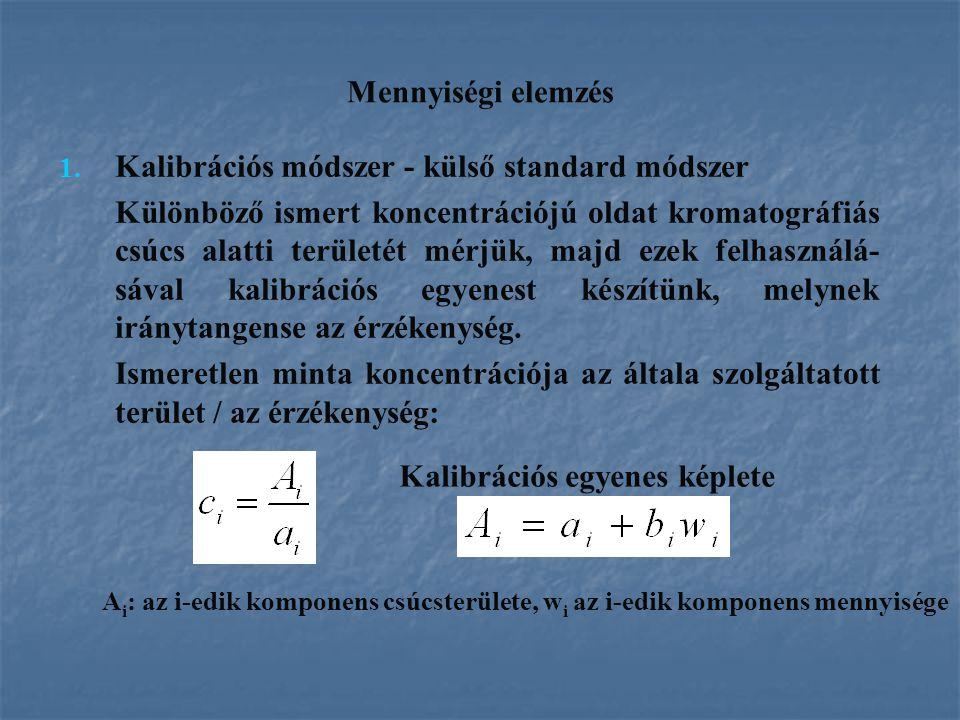 Mennyiségi elemzés 1. 1. Kalibrációs módszer - külső standard módszer Különböző ismert koncentrációjú oldat kromatográfiás csúcs alatti területét mérj