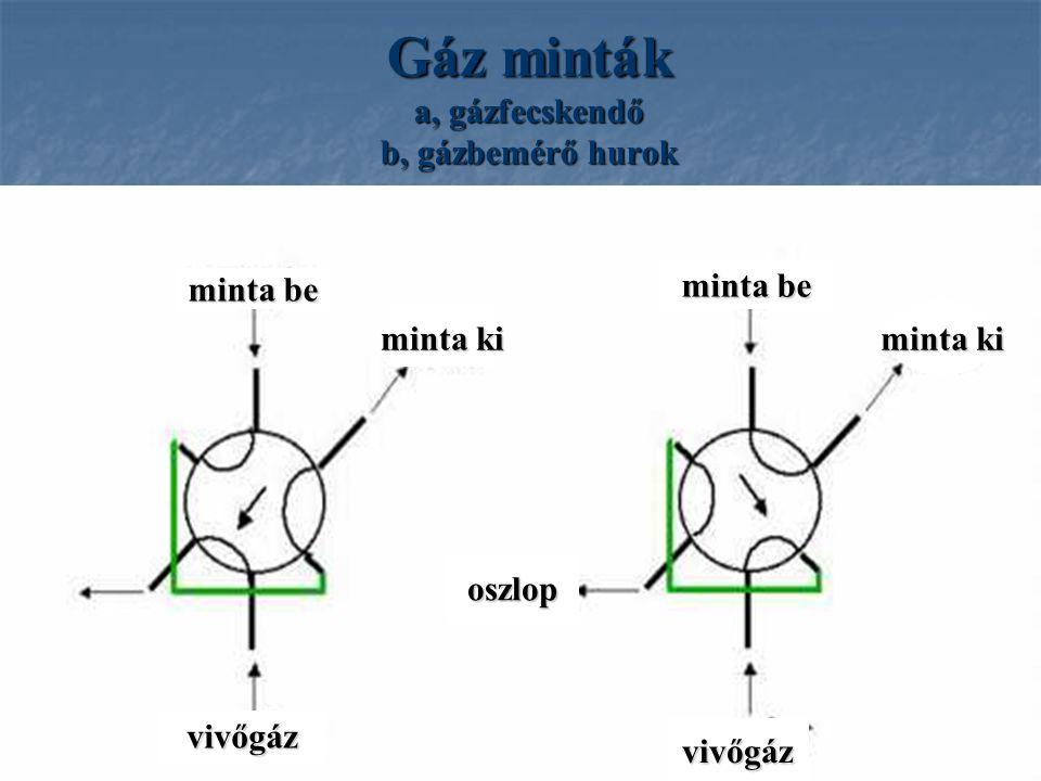 Gáz minták a, gázfecskendő b, gázbemérő hurok minta be vivőgáz minta ki oszlop minta be minta ki vivőgáz