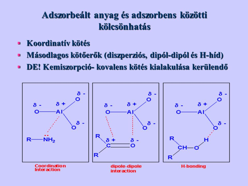 Adszorbeált anyag és adszorbens közötti kölcsönhatás  Koordinatív kötés  Másodlagos kötőerők (diszperziós, dipól-dipól és H-híd)  DE.
