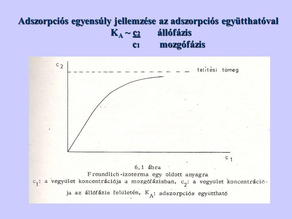 Adszorpciós egyensúly jellemzése az adszorpciós együtthatóval K A ~ c 2 állófázis K A ~ c 2 állófázis c 1 mozgófázis c 1 mozgófázis