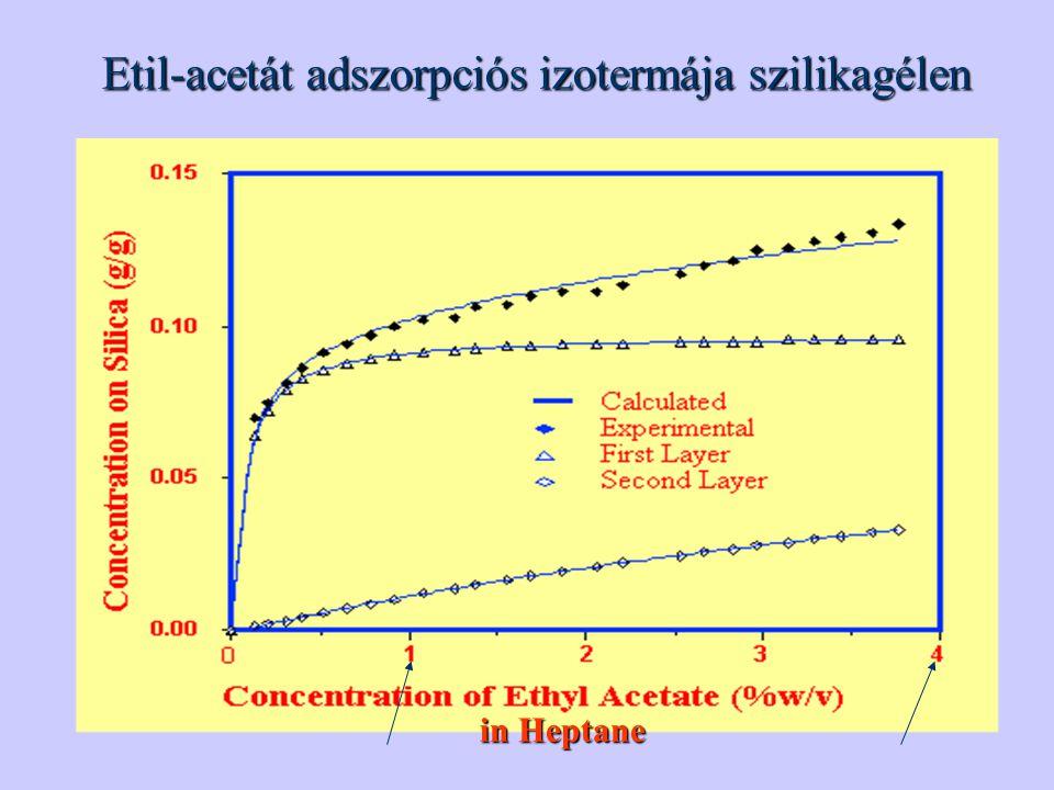 Etil-acetát adszorpciós izotermája szilikagélen in Heptane