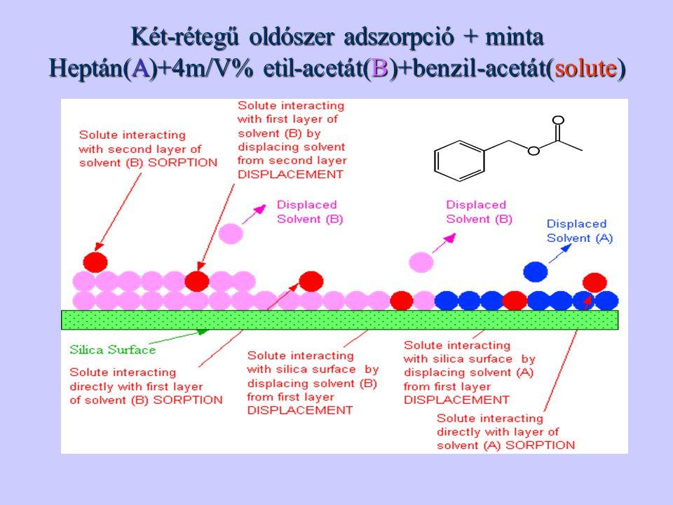 Két-rétegű oldószer adszorpció + minta Heptán(A)+4m/V% etil-acetát(B)+benzil-acetát(solute)
