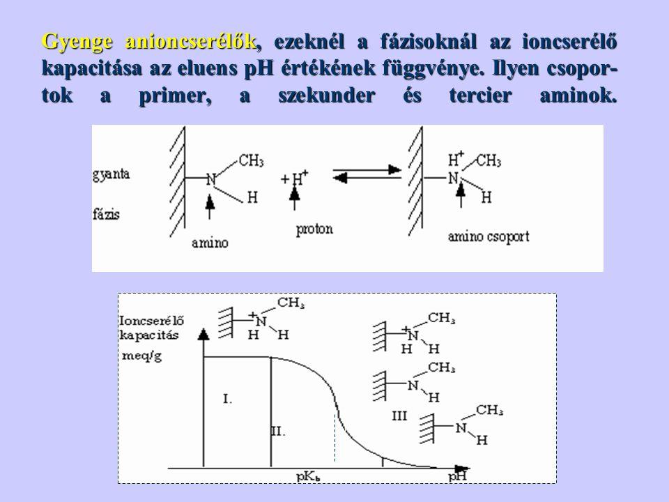 Gyenge anioncserélők, ezeknél a fázisoknál az ioncserélő kapacitása az eluens pH értékének függvénye.