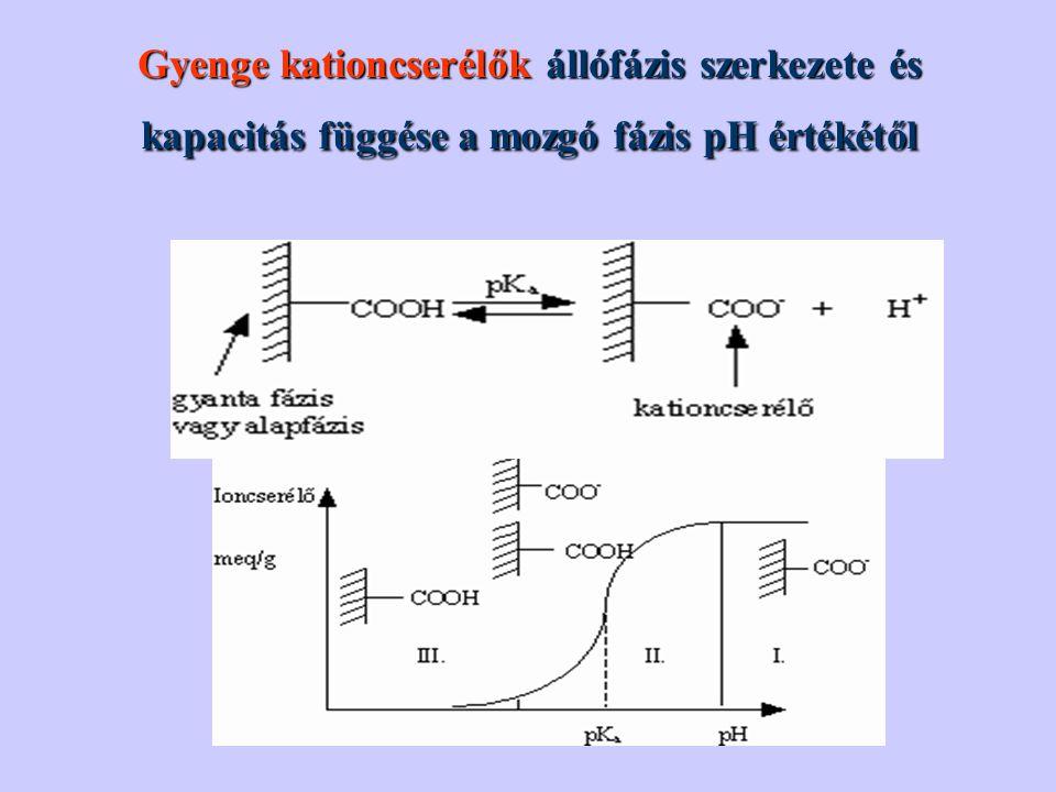 Gyenge kationcserélők állófázis szerkezete és kapacitás függése a mozgó fázis pH értékétől