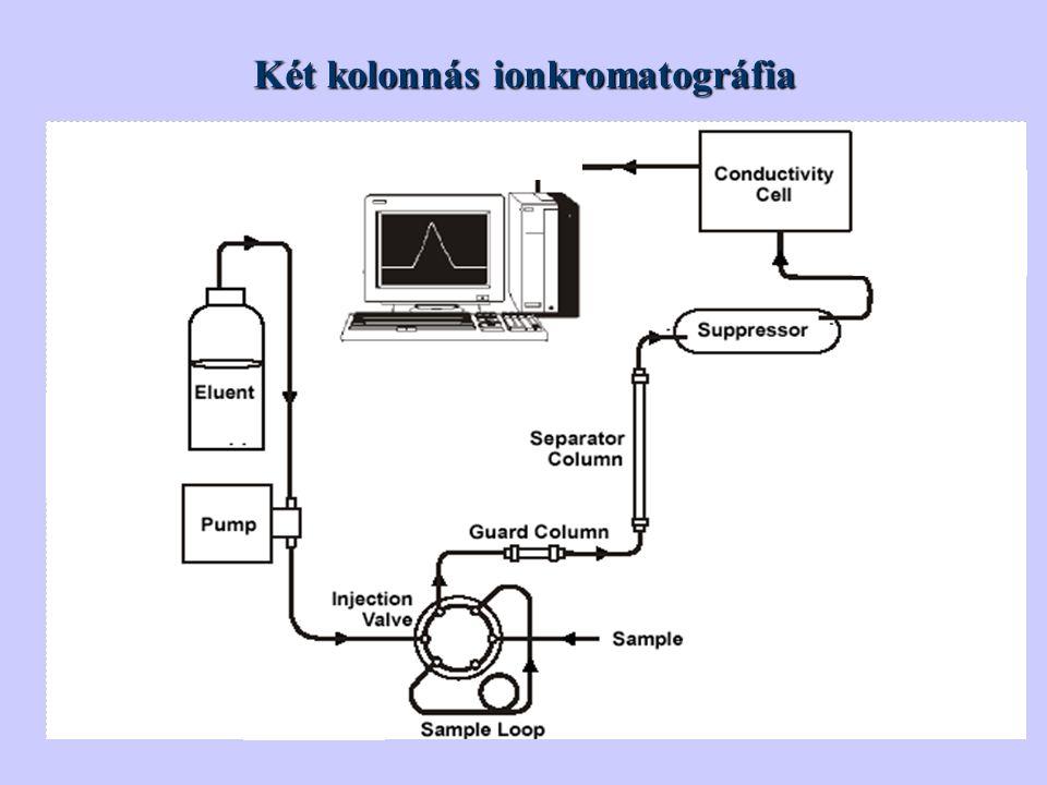Két kolonnás ionkromatográfia