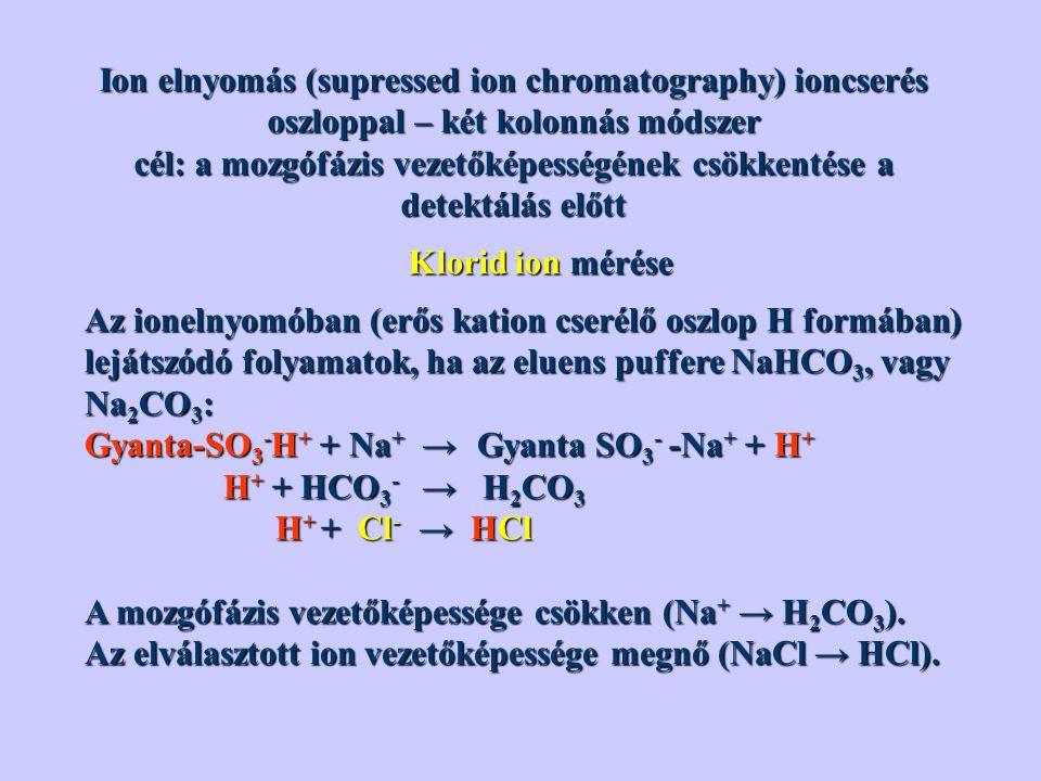 Ion elnyomás (supressed ion chromatography) ioncserés oszloppal – két kolonnás módszer cél: a mozgófázis vezetőképességének csökkentése a detektálás előtt Klorid ion mérése Az ionelnyomóban (erős kation cserélő oszlop H formában) lejátszódó folyamatok, ha az eluens puffere NaHCO 3, vagy Na 2 CO 3 : Gyanta-SO 3 - H + + Na + → Gyanta SO 3 - -Na + + H + H + + HCO 3 - → H 2 CO 3 H + + HCO 3 - → H 2 CO 3 H + + Cl - → HCl H + + Cl - → HCl A mozgófázis vezetőképessége csökken (Na + → H 2 CO 3 ).
