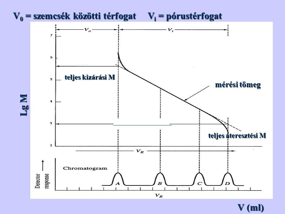 V 0 = szemcsék közötti térfogat V i = pórustérfogat Lg M teljes kizárásiM teljes kizárási M teljes áteresztésiM teljes áteresztési M mérési tömeg V (ml)