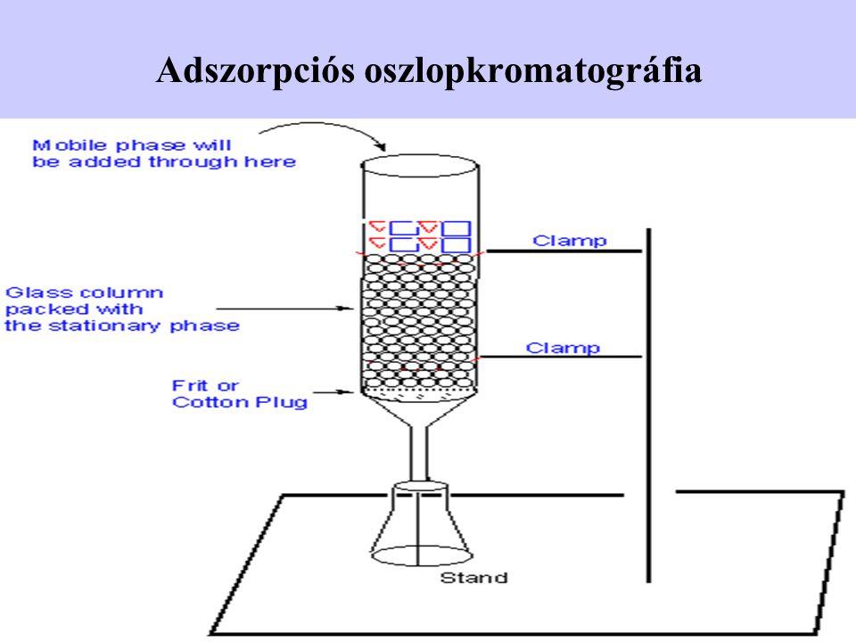 Adszorpciós oszlopkromatográfia