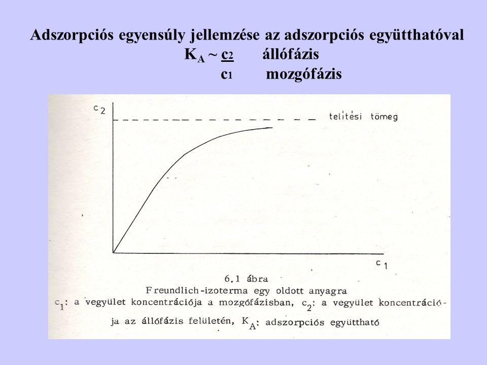 Adszorpciós egyensúly jellemzése az adszorpciós együtthatóval K A ~ c 2 állófázis c 1 mozgófázis