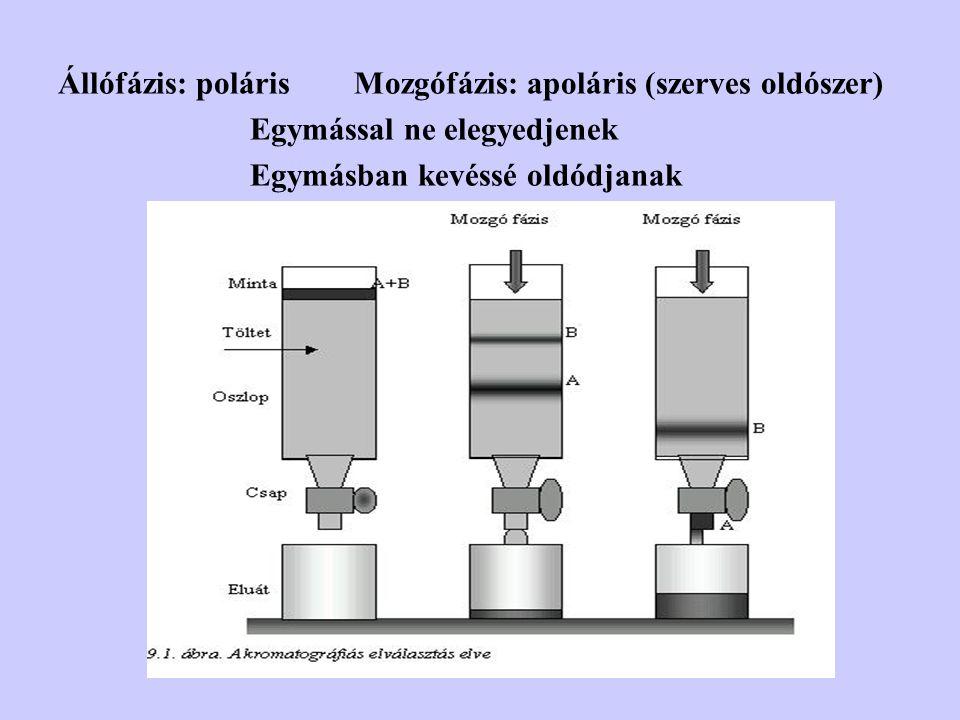 Állófázis: poláris Mozgófázis: apoláris (szerves oldószer) Egymással ne elegyedjenek Egymásban kevéssé oldódjanak
