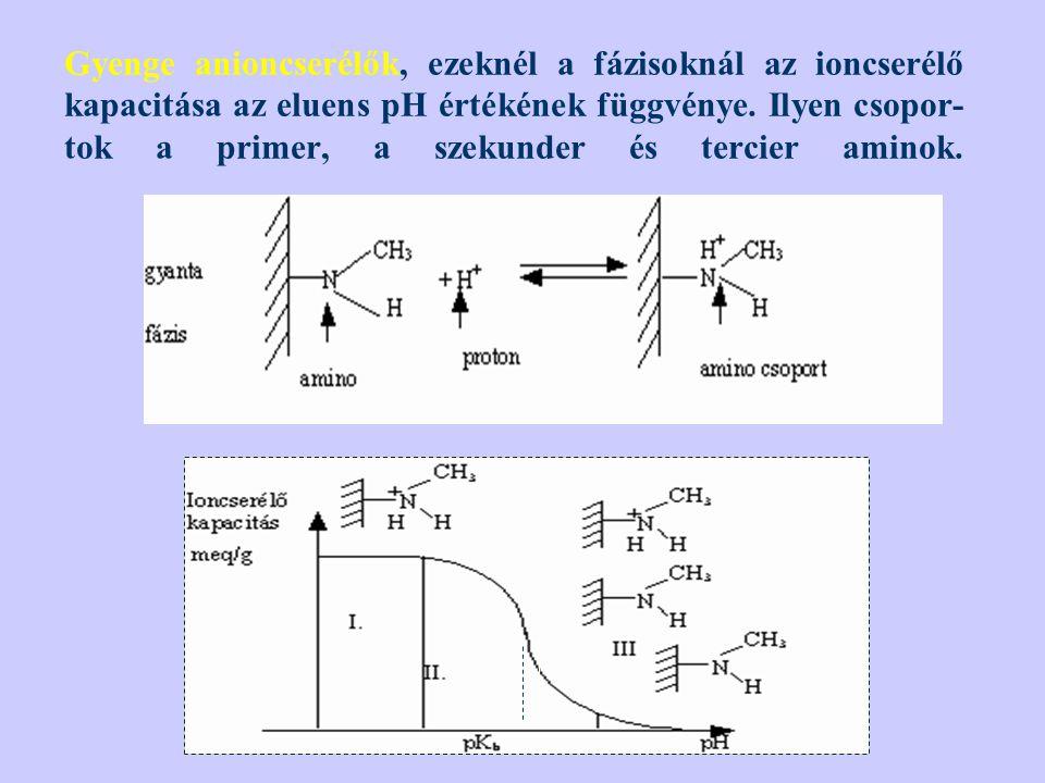 Gyenge anioncserélők, ezeknél a fázisoknál az ioncserélő kapacitása az eluens pH értékének függvénye. Ilyen csopor- tok a primer, a szekunder és terci