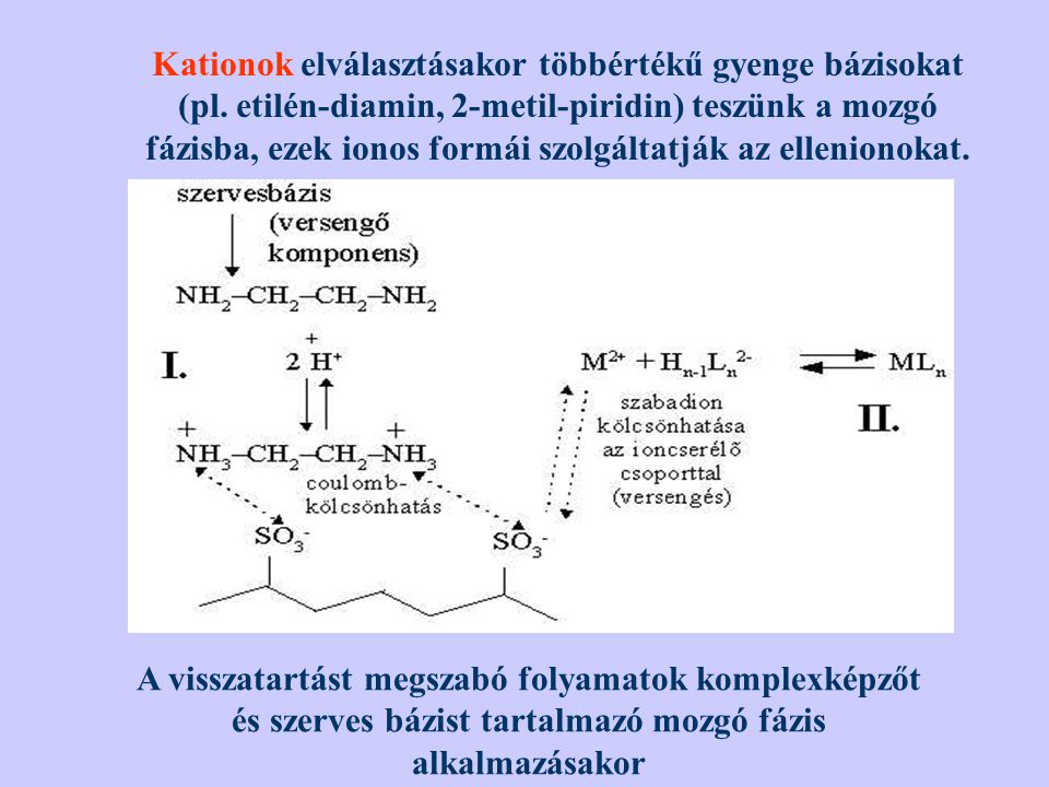 Kationok elválasztásakor többértékű gyenge bázisokat (pl. etilén-diamin, 2-metil-piridin) teszünk a mozgó fázisba, ezek ionos formái szolgáltatják az