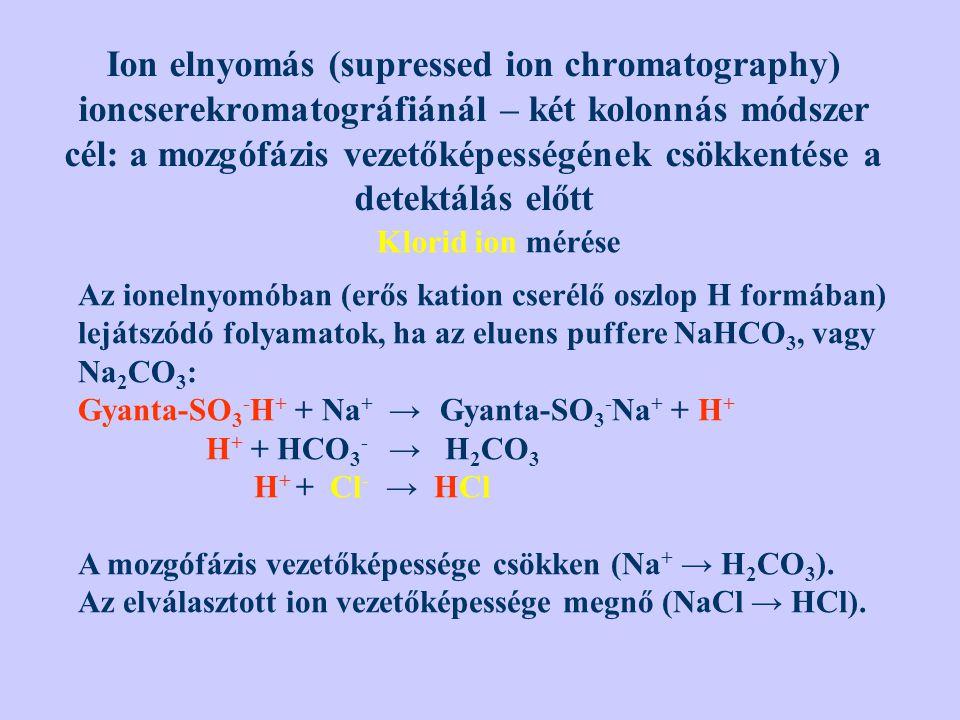 Ion elnyomás (supressed ion chromatography) ioncserekromatográfiánál – két kolonnás módszer cél: a mozgófázis vezetőképességének csökkentése a detektá