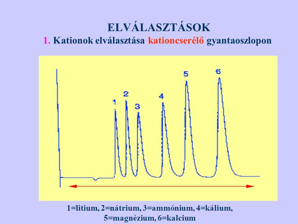 ELVÁLASZTÁSOK 1. Kationok elválasztása kationcserélő gyantaoszlopon 1=litium, 2=nátrium, 3=ammónium, 4=kálium, 5=magnézium, 6=kalcium