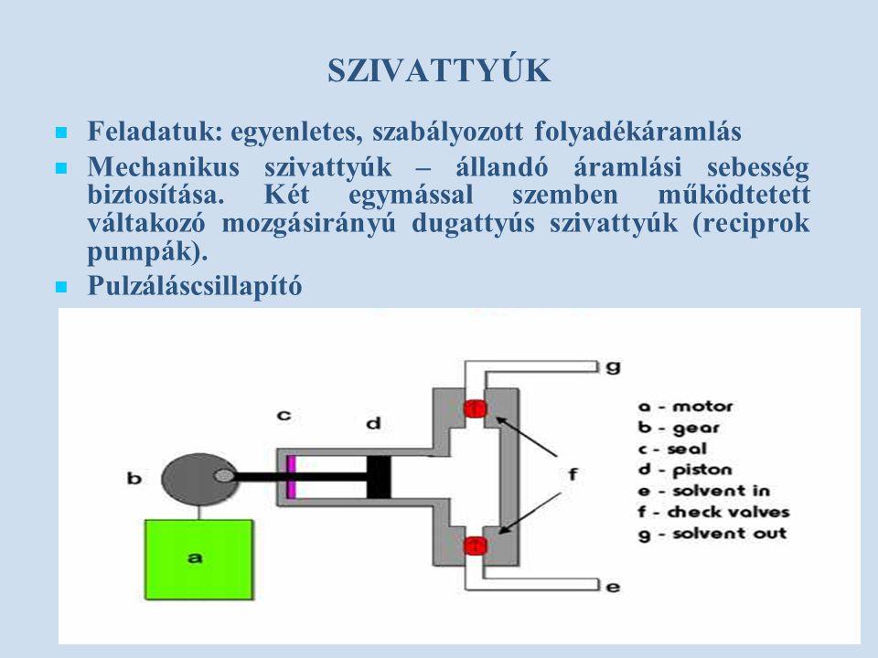 SZIVATTYÚK Feladatuk: egyenletes, szabályozott folyadékáramlás Mechanikus szivattyúk – állandó áramlási sebesség biztosítása. Két egymással szemben mű